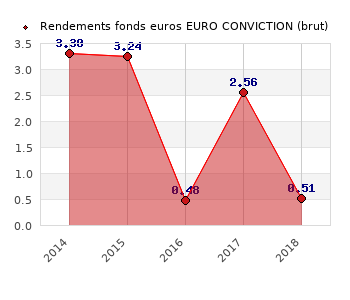 fonds euros EURO CONVICTION, performances du fonds euros