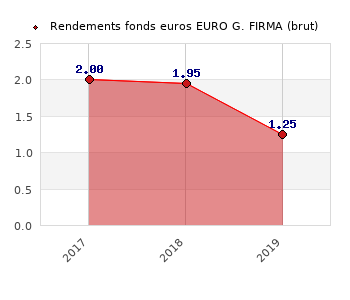 fonds euros EURO G. FIRMA, performances du fonds euros