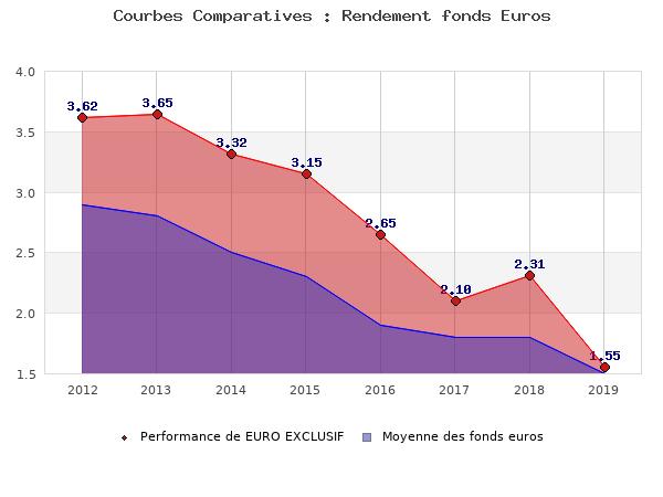 fonds euros EURO EXCLUSIF, performances comparées à la moyenne des fonds en euros du marché