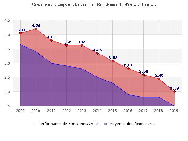 fonds euros EURO INNOVALIA, performances comparées à la moyenne des fonds en euros du marché