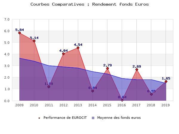 fonds euros EUROCIT, performances comparées à la moyenne des fonds en euros du marché