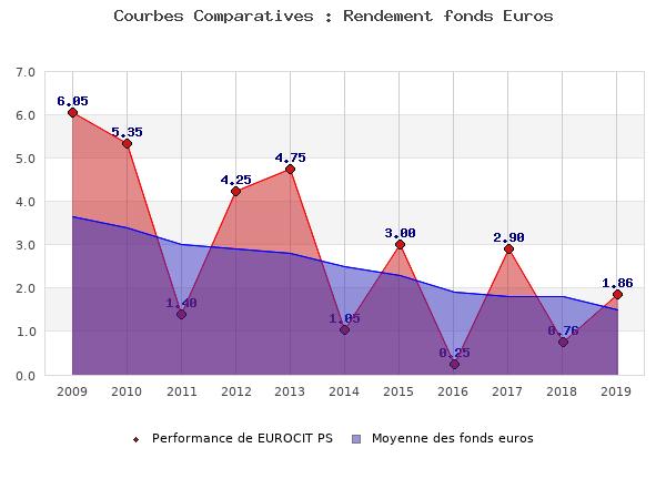 fonds euros EUROCIT PS, performances comparées à la moyenne des fonds en euros du marché