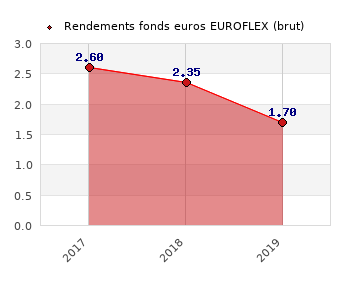 fonds euros EUROFLEX, performances du fonds euros