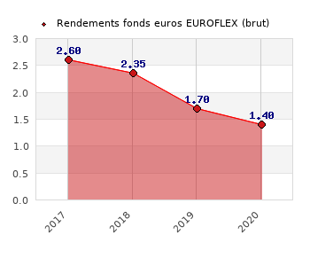 fonds euros EUROFLEX, performances du fonds euros