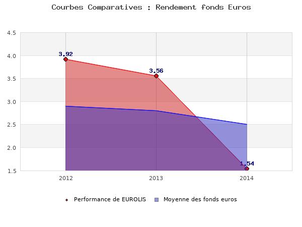 fonds euros EUROLIS, performances comparées à la moyenne des fonds en euros du marché
