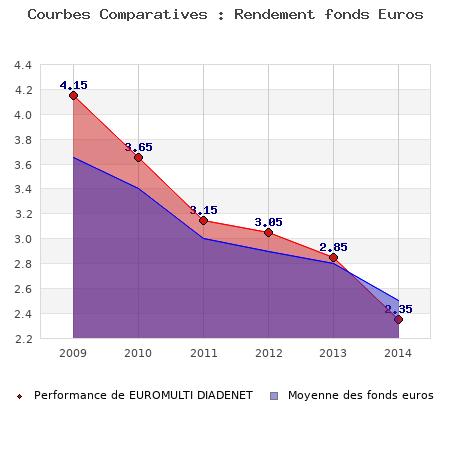 fonds euros EUROMULTI DIADENET, performances comparées à la moyenne des fonds en euros du marché