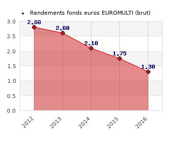 fonds euros EUROMULTI, performances du fonds euros