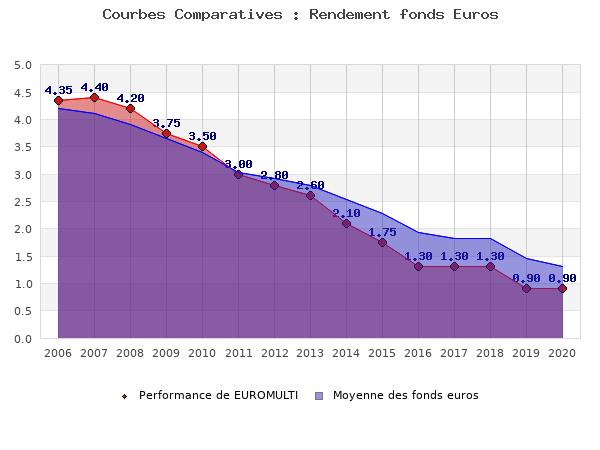 fonds euros EUROMULTI, performances comparées à la moyenne des fonds en euros du marché