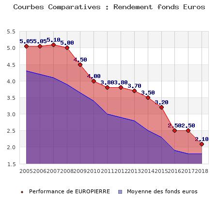 fonds euros EUROPIERRE, performances comparées à la moyenne des fonds en euros du marché