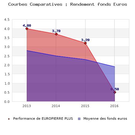 fonds euros EUROPIERRE PLUS, performances comparées à la moyenne des fonds en euros du marché