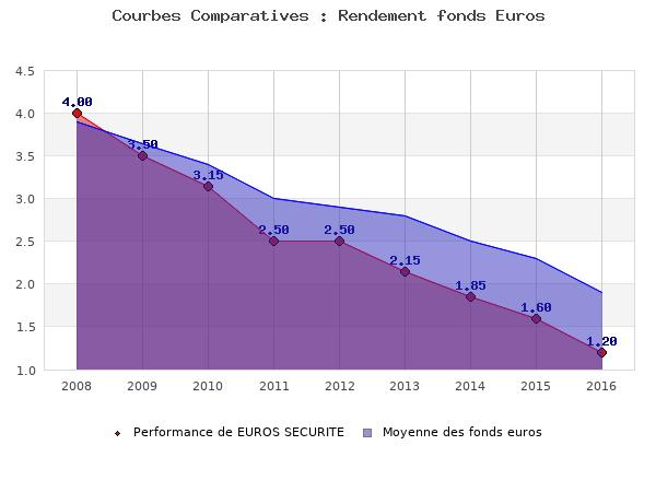 fonds euros EUROS SECURITE, performances comparées à la moyenne des fonds en euros du marché