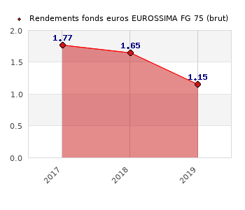 fonds euros EUROSSIMA FG 75, performances du fonds euros