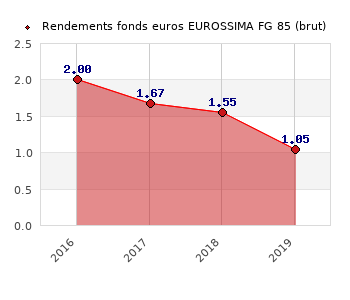 fonds euros EUROSSIMA FG 85, performances du fonds euros