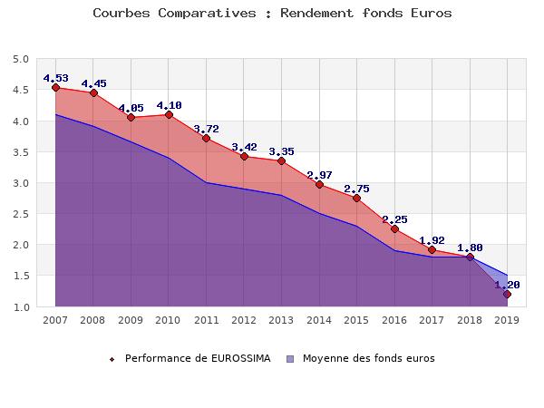 fonds euros EUROSSIMA, performances comparées à la moyenne des fonds en euros du marché