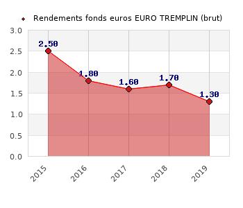 fonds euros EURO TREMPLIN, performances du fonds euros