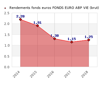 fonds euros FONDS EURO ABP VIE, performances du fonds euros