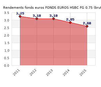 fonds euros FONDS EUROS HSBC FG 0.75, performances du fonds euros