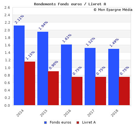 Comparatif des rendements nets du livret A et des rendements moyens nets de la moyenne des fonds en euros