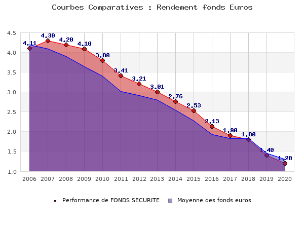fonds euros FONDS SECURITE, performances comparées à la moyenne des fonds en euros du marché