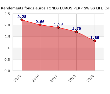 fonds euros FONDS EUROS PERP SWISS LIFE, performances du fonds euros