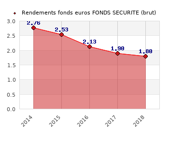 fonds euros FONDS SECURITE, performances du fonds euros