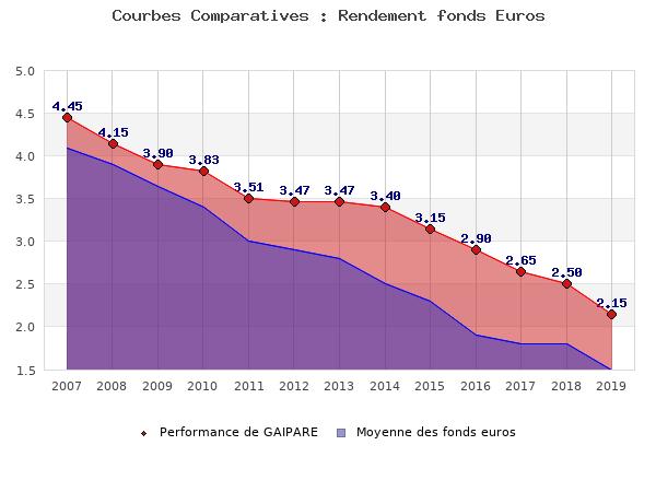 fonds euros GAIPARE, performances comparées à la moyenne des fonds en euros du marché