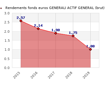 fonds euros GENERALI ACTIF GENERAL, performances du fonds euros