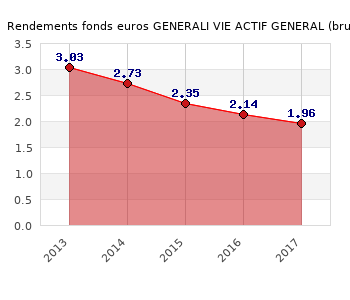 fonds euros GENERALI VIE ACTIF GENERAL, performances du fonds euros