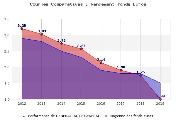 fonds euros GENERALI ACTIF GENERAL, performances comparées à la moyenne des fonds en euros du marché