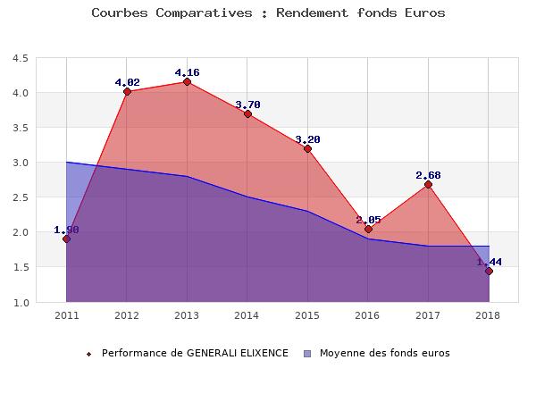 fonds euros GENERALI ELIXENCE, performances comparées à la moyenne des fonds en euros du marché