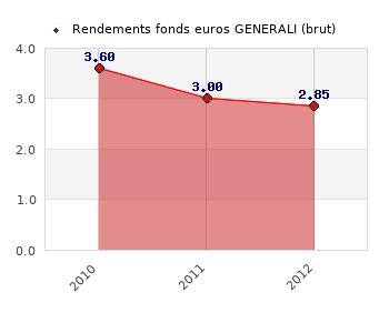 fonds euros GENERALI, performances du fonds euros