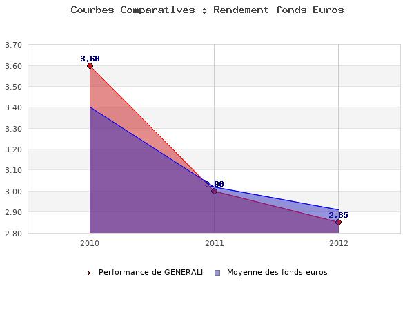 fonds euros GENERALI, performances comparées à la moyenne des fonds en euros du marché