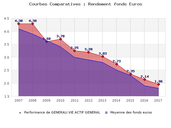 fonds euros GENERALI VIE ACTIF GENERAL, performances comparées à la moyenne des fonds en euros du marché