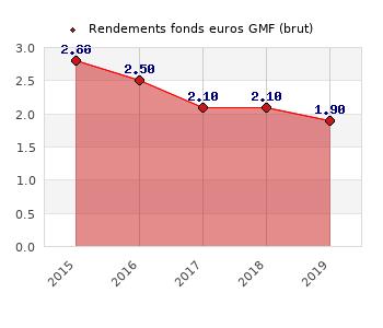 fonds euros GMF, performances du fonds euros