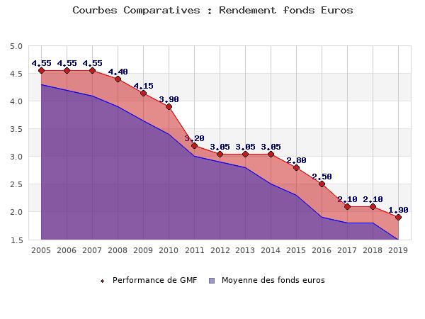 fonds euros GMF, performances comparées à la moyenne des fonds en euros du marché