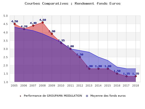 fonds euros GROUPAMA MODULATION, performances comparées à la moyenne des fonds en euros du marché