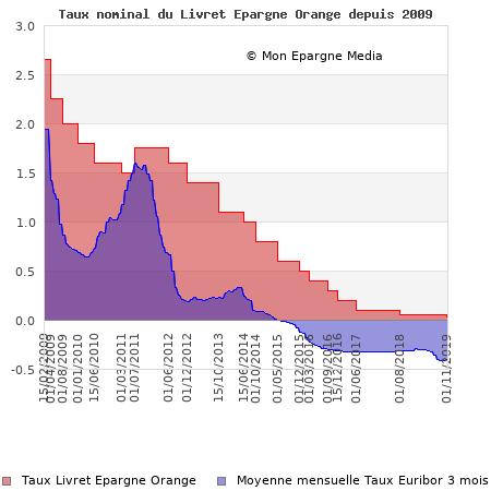 Taux nominal du Livret Epargne Orange depuis 2009