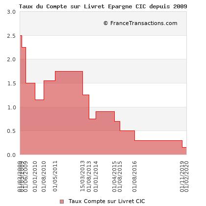 Taux du Compte sur Livret Epargne CIC depuis 2009