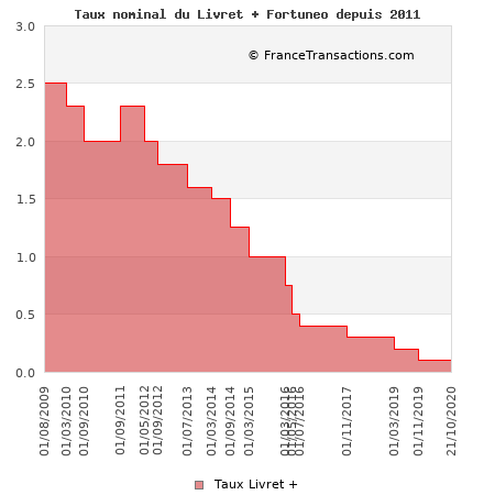 Taux nominal du Livret + Fortuneo depuis 2011