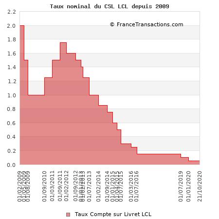 Taux nominal du CSL LCL depuis 2009