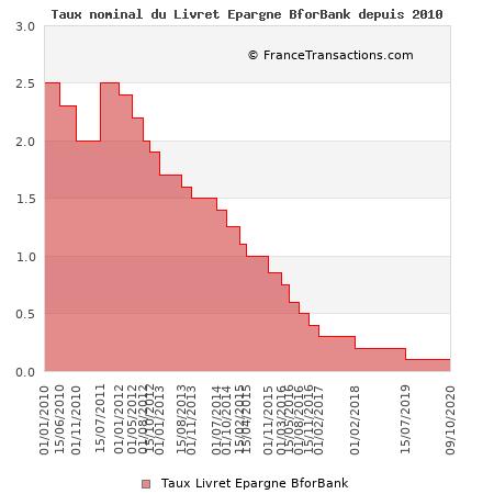Taux nominal du Livret Epargne BforBank depuis 2010