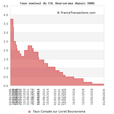 Taux nominal du CSL Boursorama depuis 2008