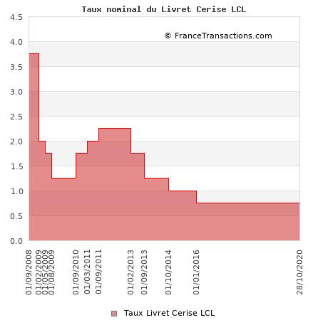 Taux nominal du Livret Cerise LCL