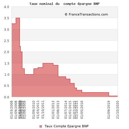 Taux nominal du compte épargne BNP