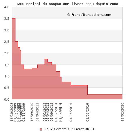 Taux nominal du compte sur livret BRED depuis 2008