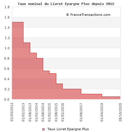Taux nominal du Livret Epargne Plus depuis 2012