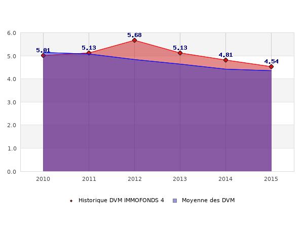 Historique des DVM IMMOFONDS 4