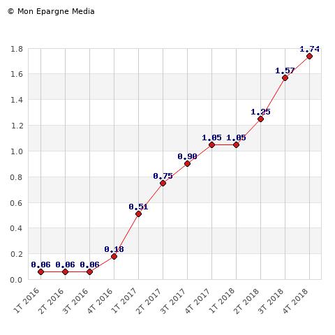 Evolution de l'Indice de Reference des Loyers (IRL)