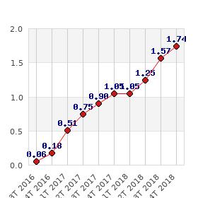 Evolution de l'Indice de Référence des Loyers (IRL)