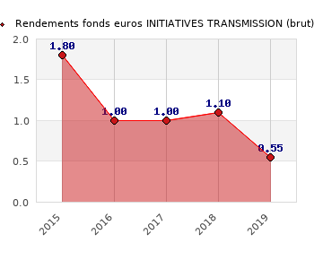 fonds euros INITIATIVES TRANSMISSION, performances du fonds euros